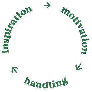 inspiration -> motivation -> handling i en cirkel som fortsätter
